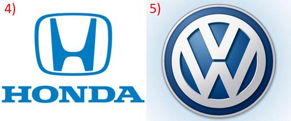 Honda - 4 місце, Volkswagen - 5-те